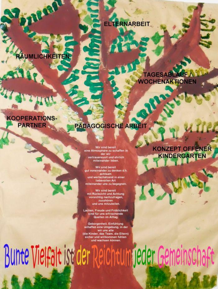 Konzept offener kindergarten evangelische for Konzept kindergarten